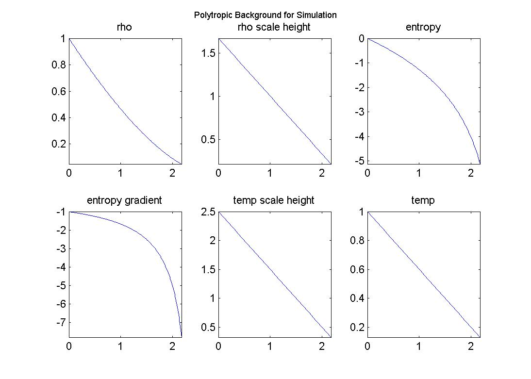 Polytropic Process Graph
