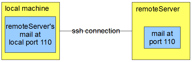 Ssh-tunnela.png