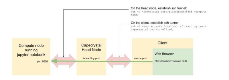 File:Jupyter notebook port forwarding.jpg